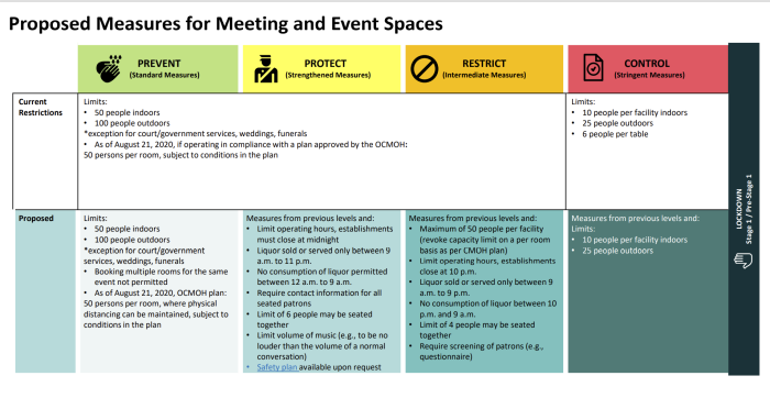 Meeting Spaces and Gatherings during the Pandemic