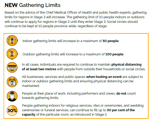 Stage 3 Gathering Limits